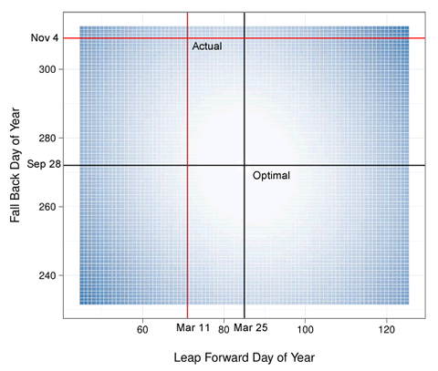 Follow-up: So  daylight savings time does not minimize variance in sunrises