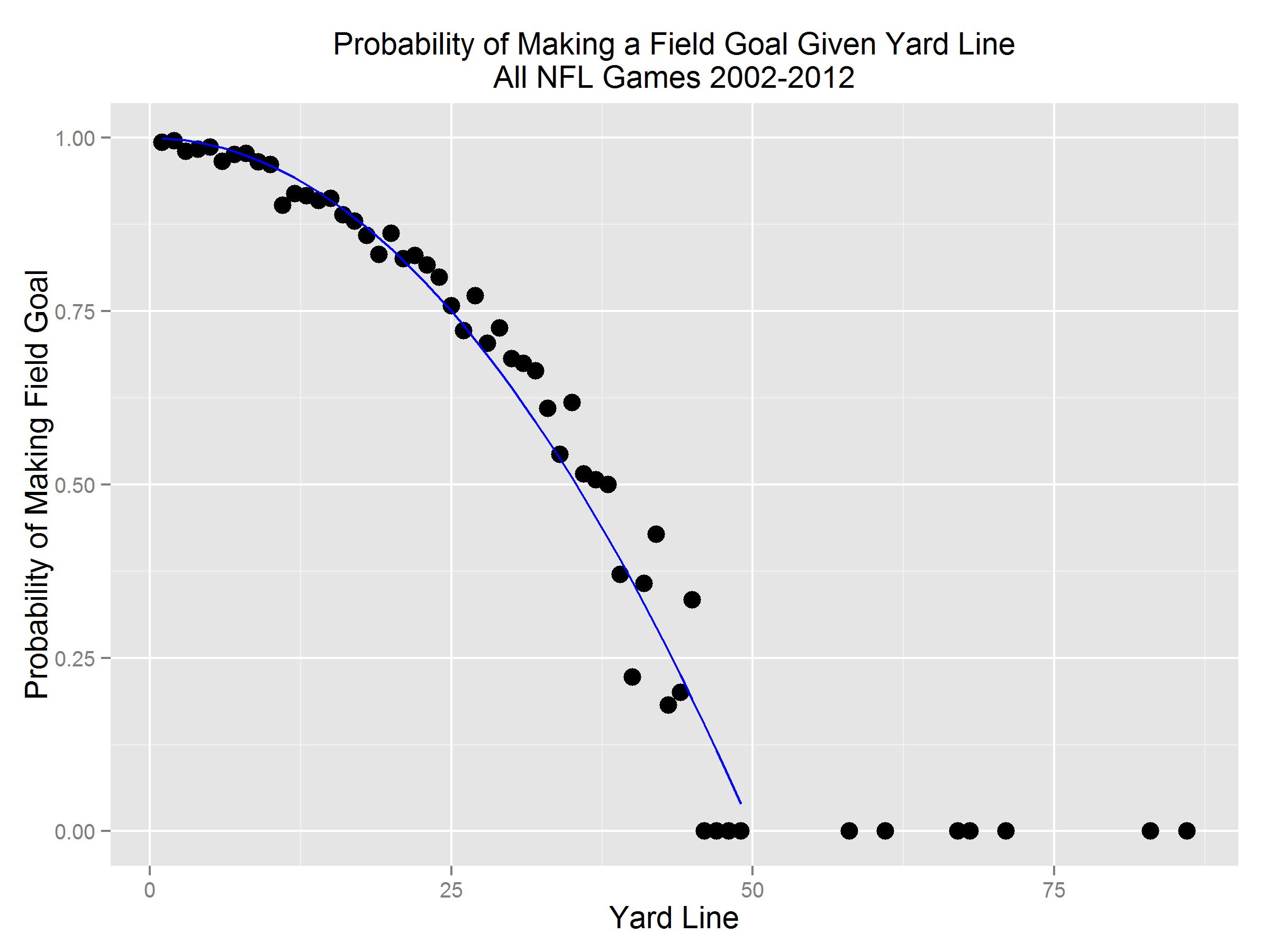 FG-ProbMakingFieldGoalGivenDistance.model.s