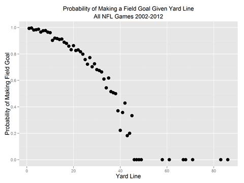 FG-ProbMakingFieldGoalGivenDistance.s