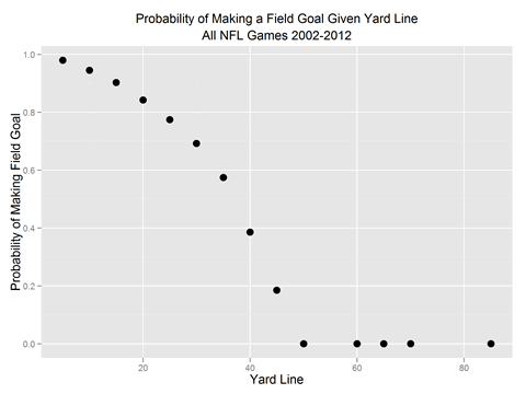 Football geeks: your 10,705 field goals are ready