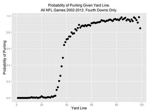 Every NFL punt since 2002