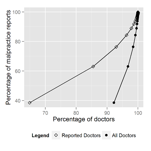 1.5 percent of doctors, a quarter of malpratice reports