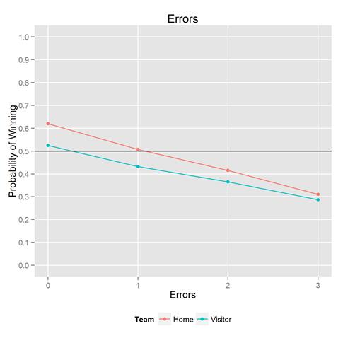 srel_errors