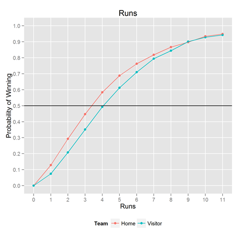 Baseball: Probability of winning conditional on runs, hits, walks and errors