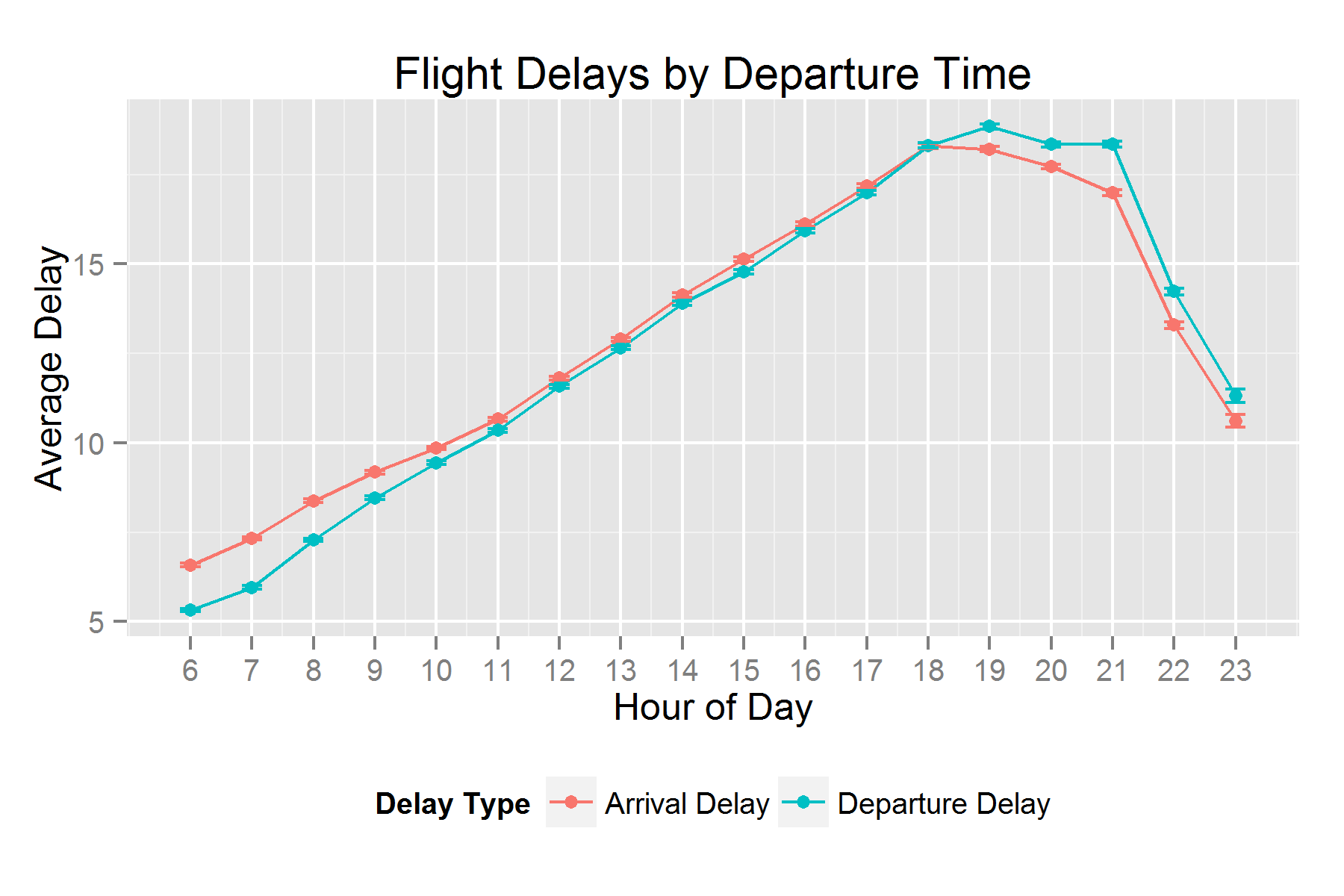 When to fly to get there on time? Six million flights analyzed.