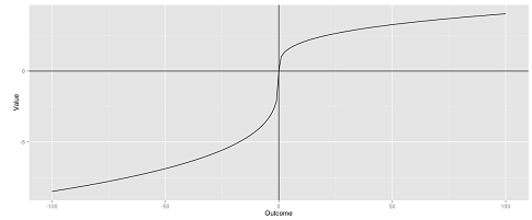 Visualize Prospect Theory