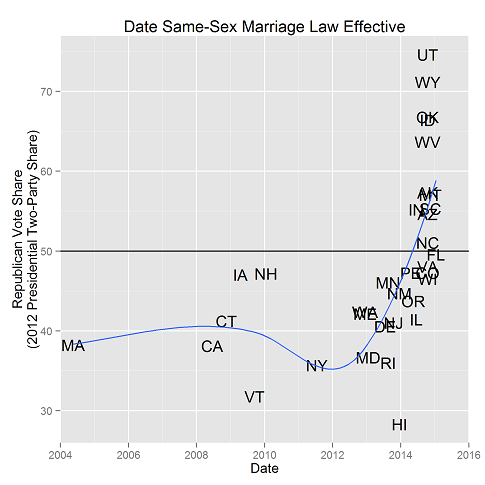 When did same-sex marriage laws become effective by state?