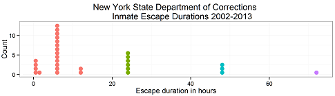 How long do prison escapees go before being caught?