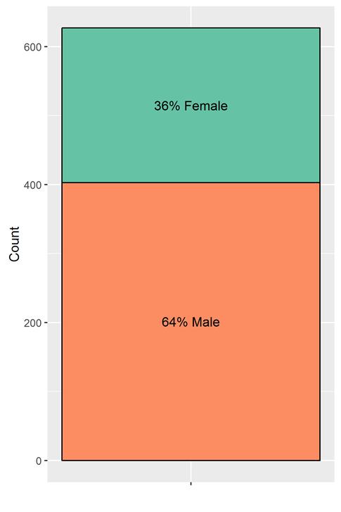 single.gender