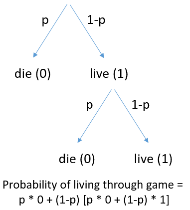 Counterintuitive probability problem of the day