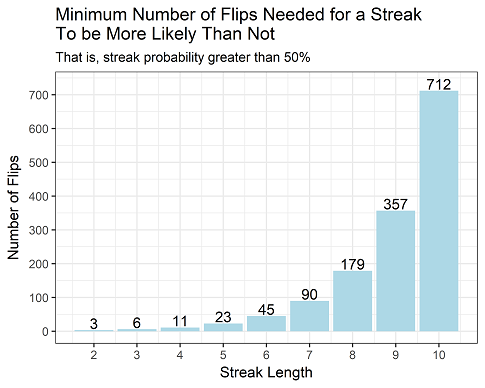 How long do you need to flip a coin to see a streak?