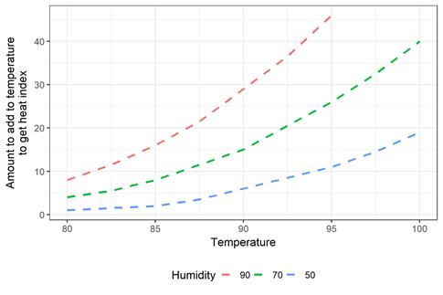 It's not the heat, it's the heat index