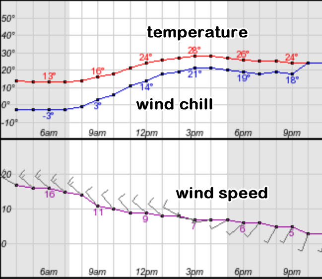 What's the deal with wind chill?