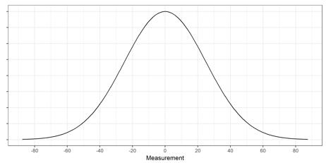 How to eyeball a standard deviation