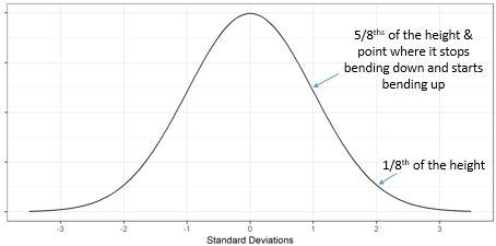Tips for drawing a normal distribution